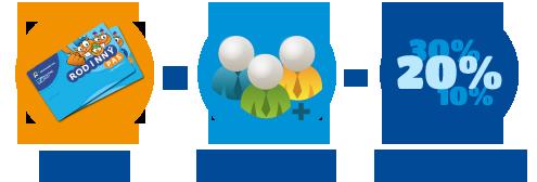 sekce_pro_rodiny_registrace